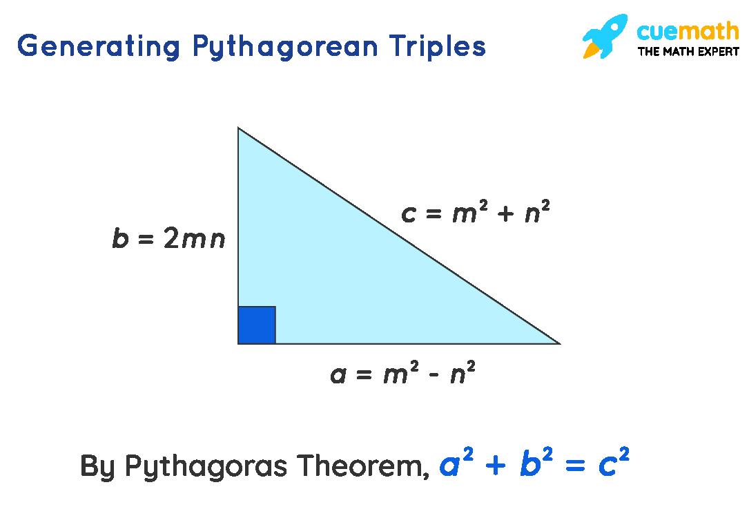 generating Pythagorean triples