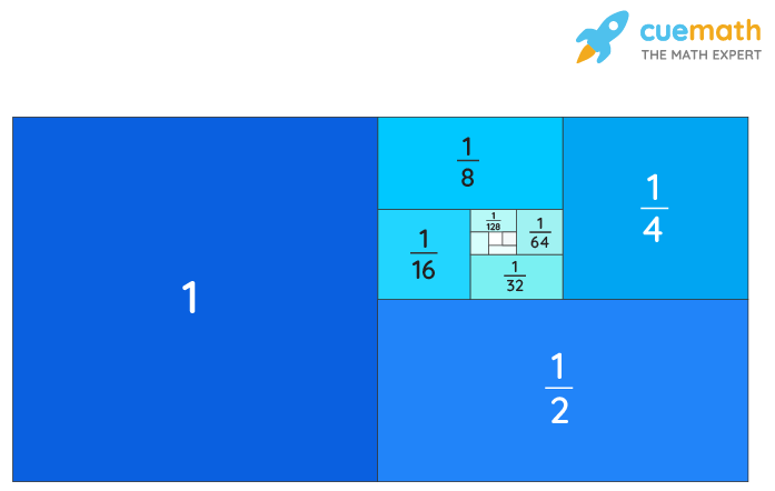 Pattern showing an example of geometric sequence