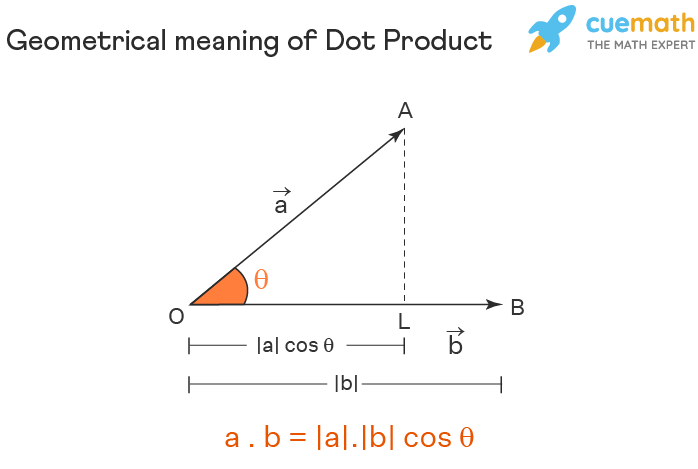 geometrical meaning of dot product of vectors