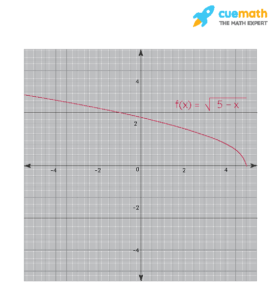 Give an example of a function, f(x), with a domain of (0,5] and a range of [0,∞)