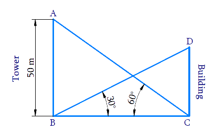 angle of elevation of the top of a building