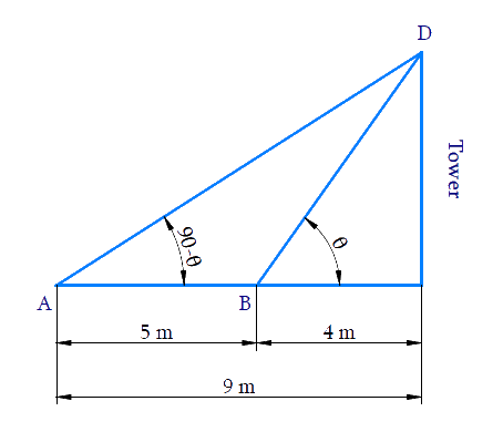 angles of elevation of the top of a tower