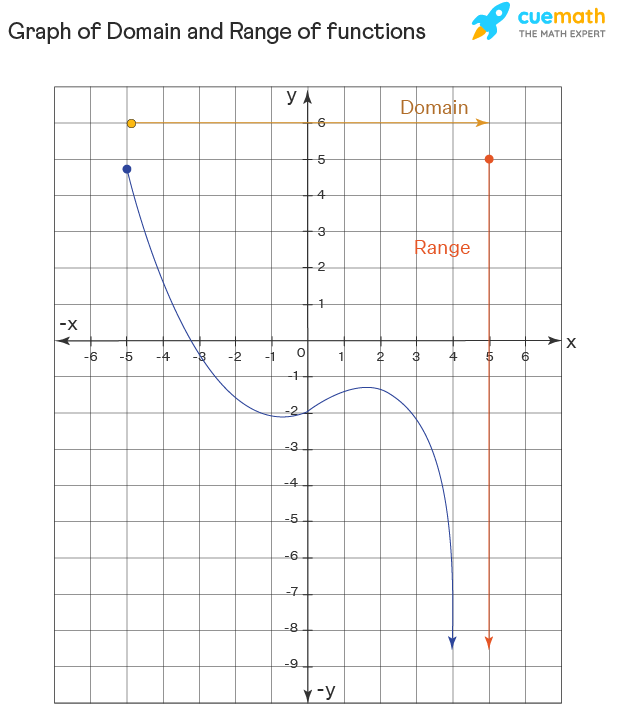graph of Domain and range of functions