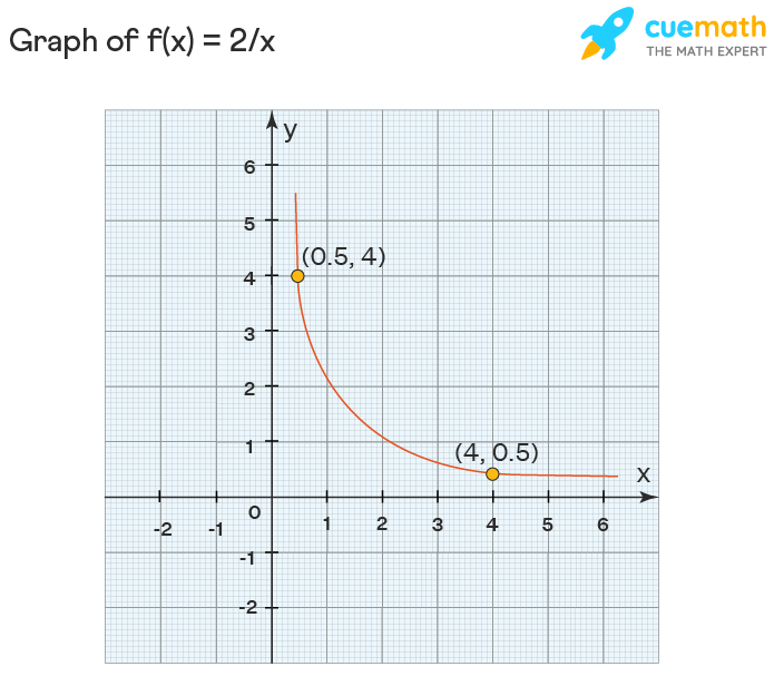 Graph of f(x) = 2/x