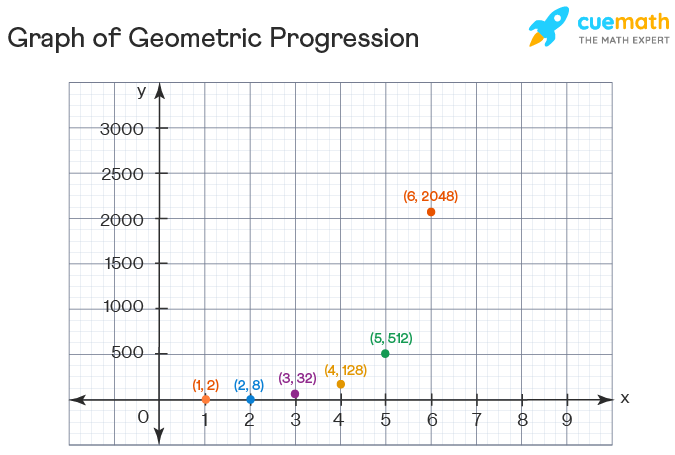 Graph of geometric Sequence