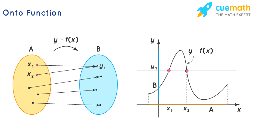 Graph of Onto Function