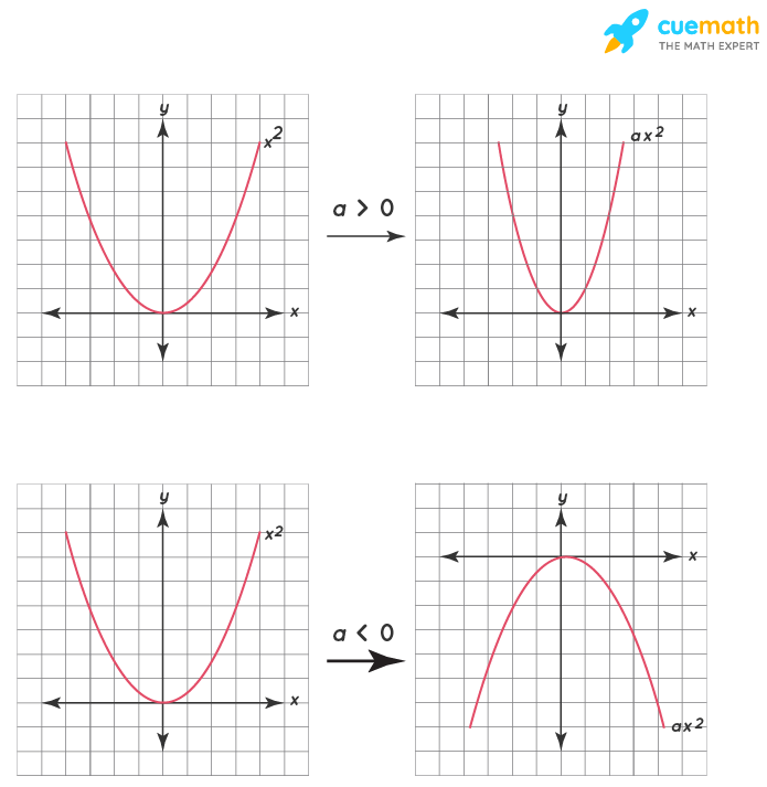 Graphing Quadratic Functions in Vertex Form