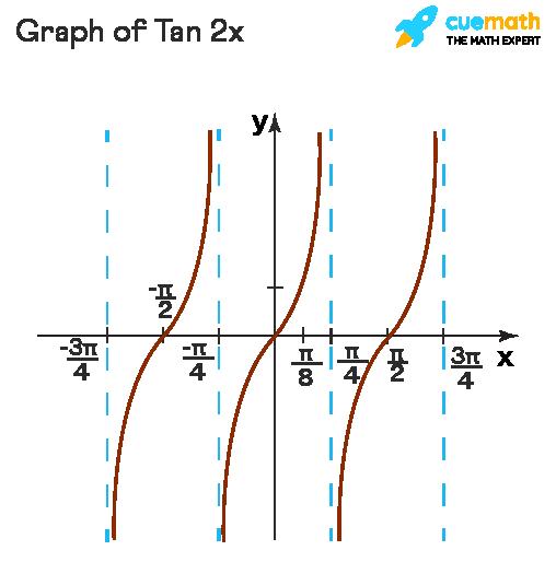 graph of tan 2x