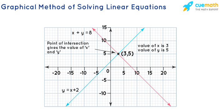 Graphical Method of Solving Linear Equations