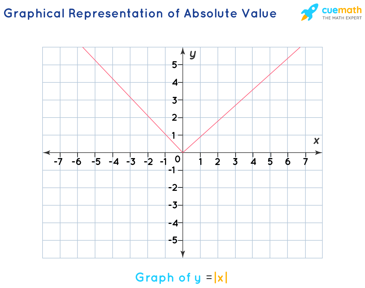 Graphical Representation of Absolute Value