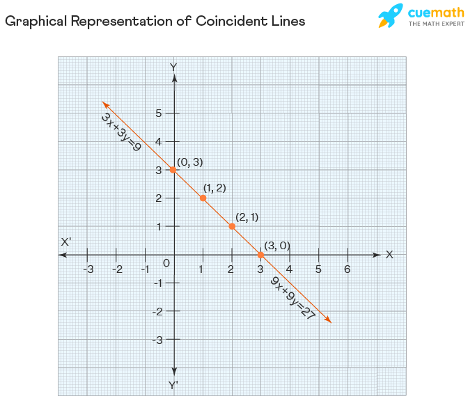 Graphical representation of coincident lines