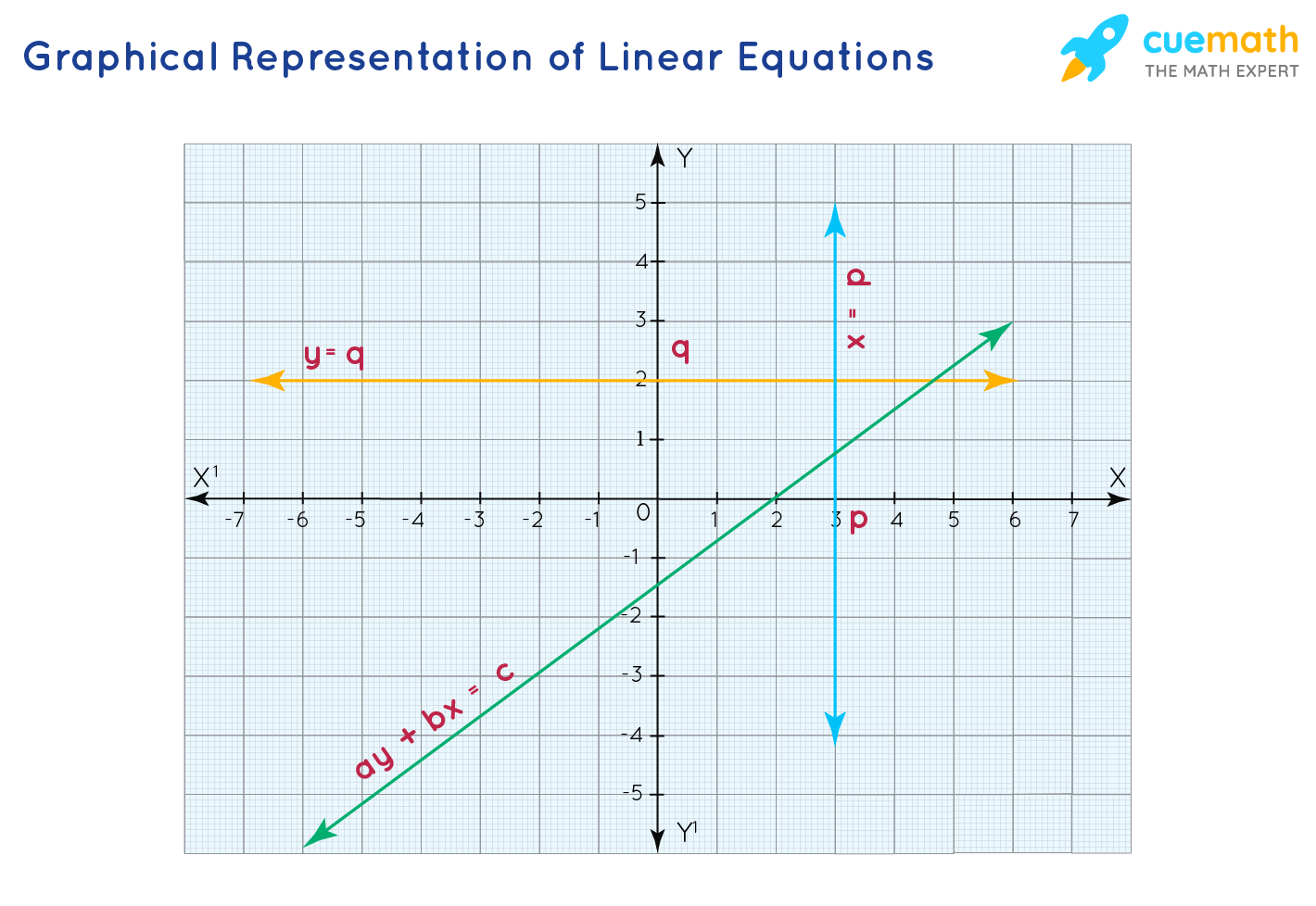 The graphical representation of linear equations with one and two variables.