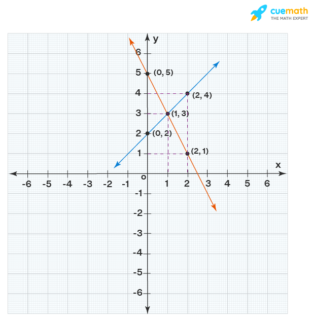 Graphical Solution for Linear Equations