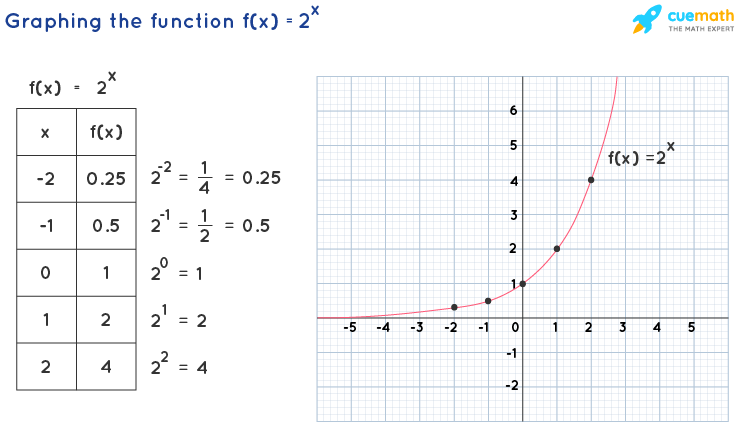 graphing exponential functions for b>0: table and graph of f(x)=2^x