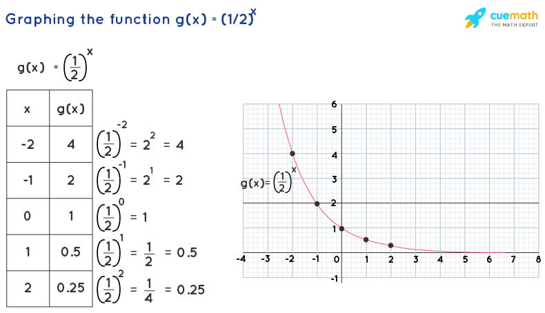 graphing exponential functions for 0<b<1: table and graph of f(x)=(1/2)^x