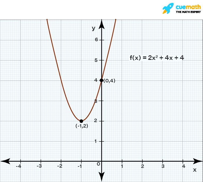 graphing quadratic functions f(x)