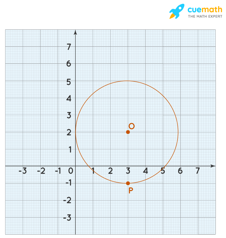 Graphing the equation of a circle