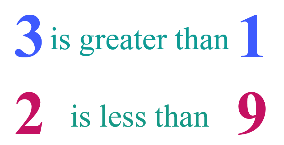 Understand greater than term using examples - 3 is greater than 1 and 2 is less than 9.