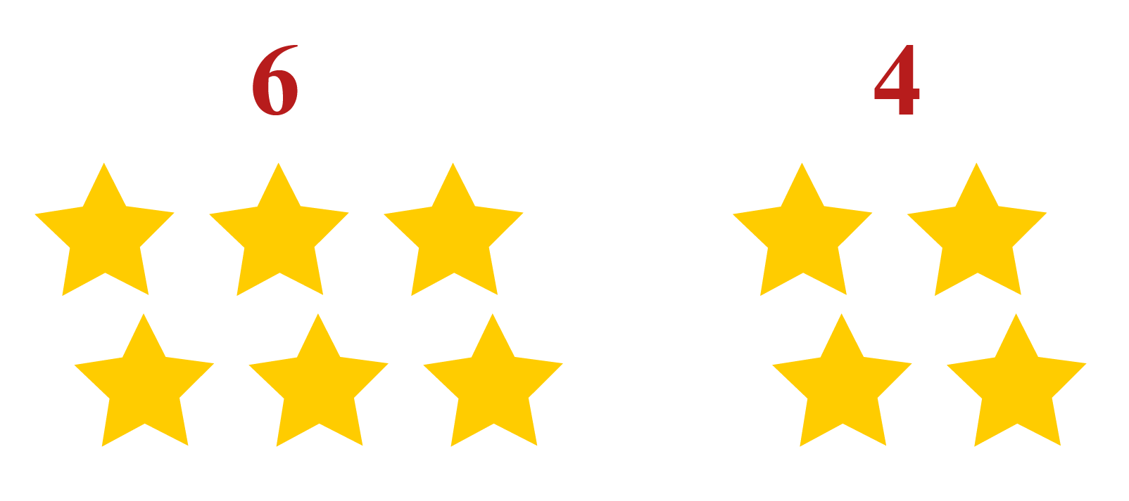 Examples to understand the Greater Than Sign - There are 6 stars on one side and 4 stars on the other side.