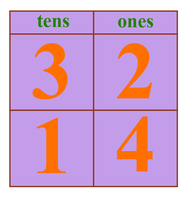 Examples to understand Greater Than Sign - Place 32 and 12 in their respective tens and ones places.