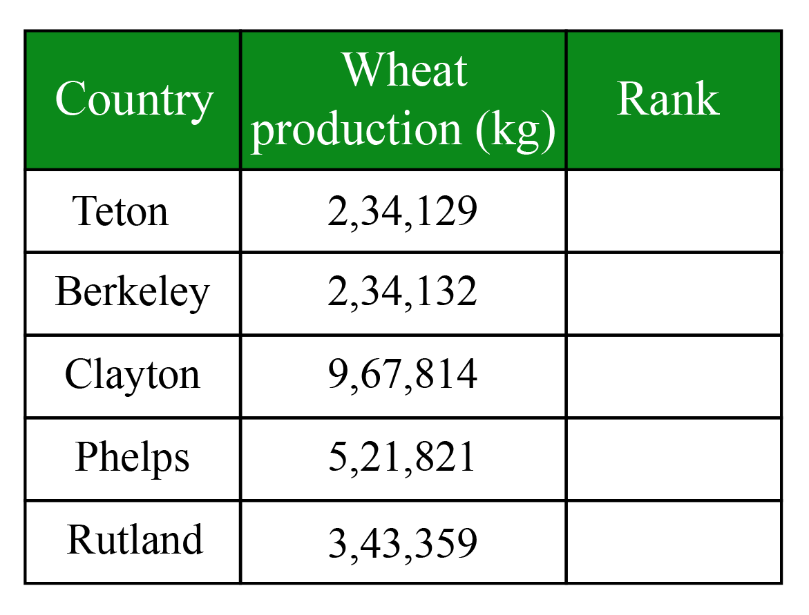 Example to understand Greater Than Sign - List of countries to be arranged in an ascending order.