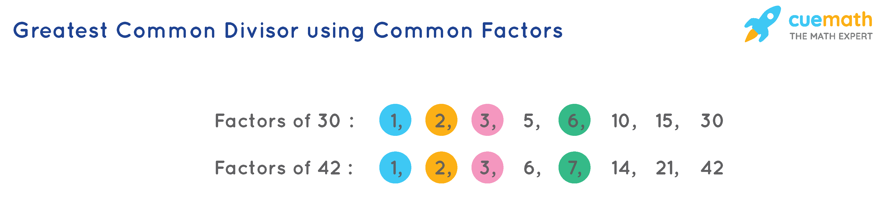 Greatest common divisor using common factors