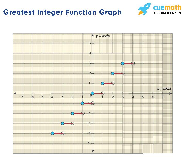 Illustration of Greatest integer functions