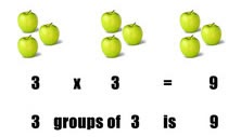 grouping of green apples by multiplication