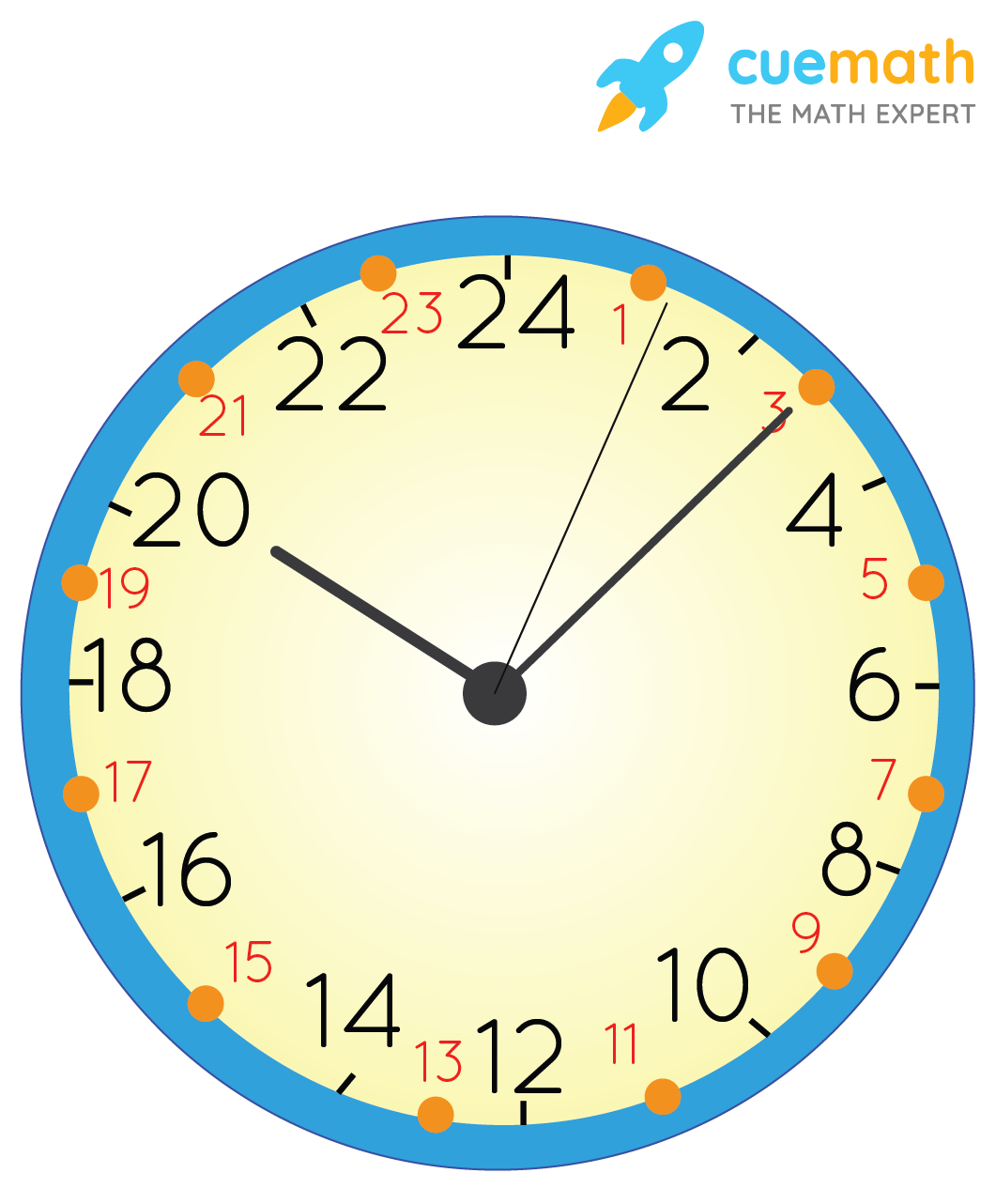 Reading An Analog Clock in Millitary