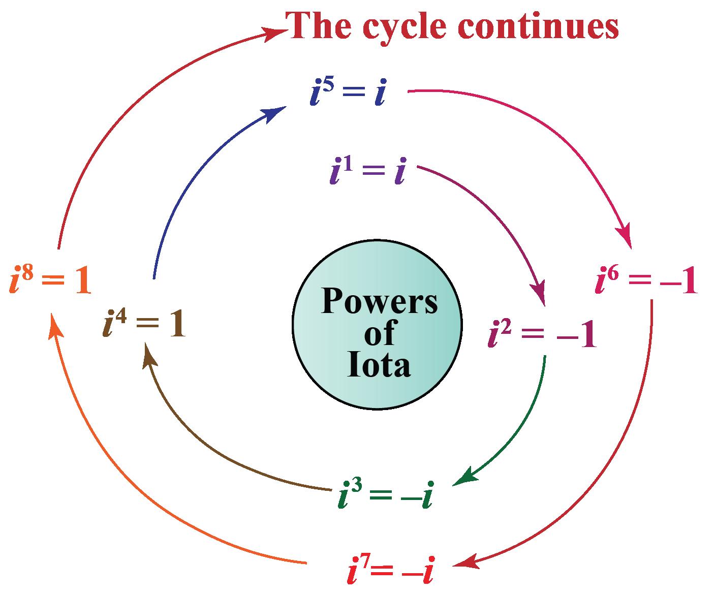 Powers of iota