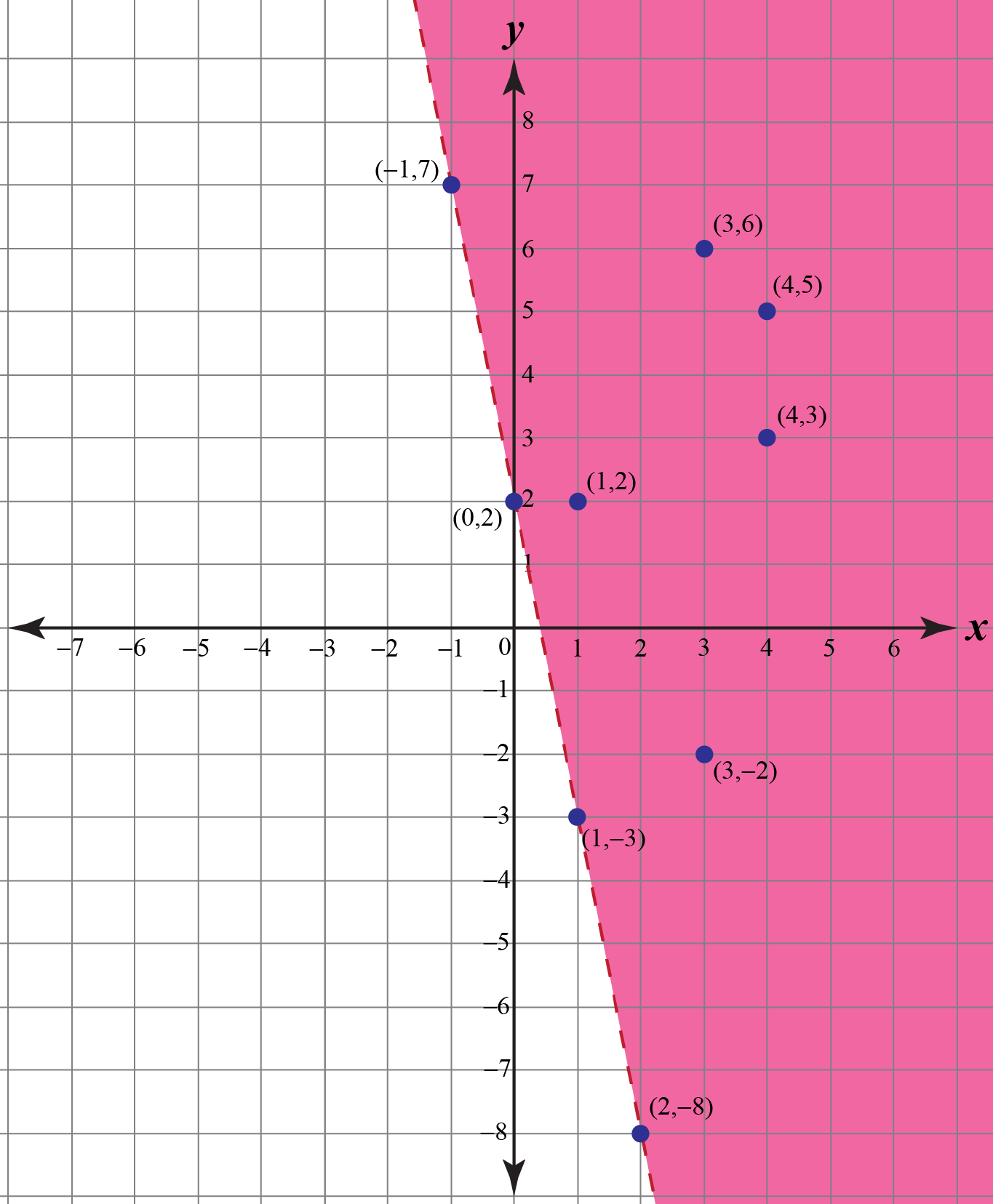 Linear inequality graph