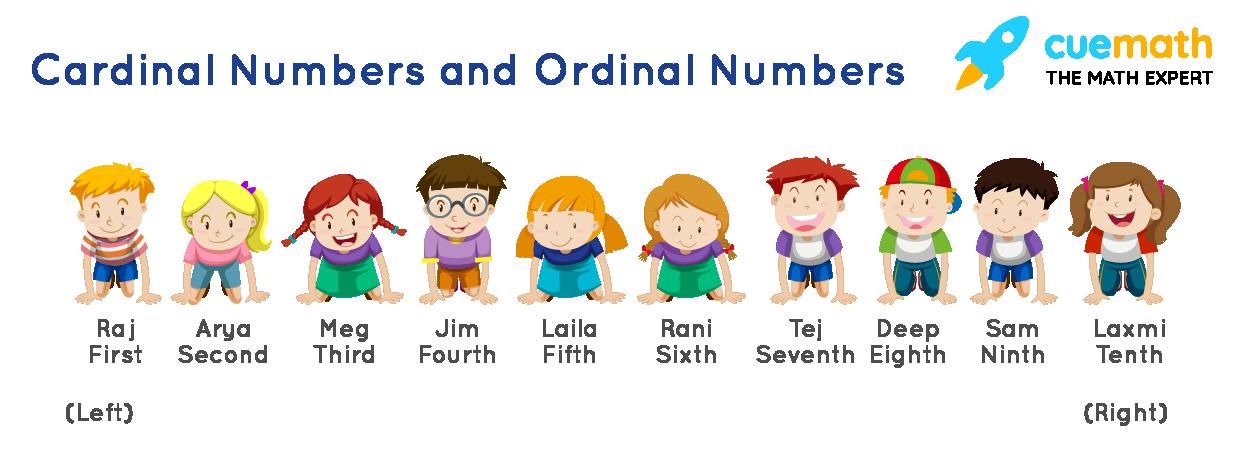 illustration of ordinal numbers