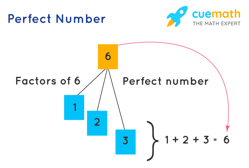 example of perfect numbers