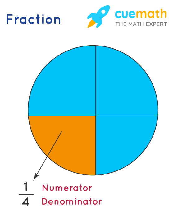 example of fractions