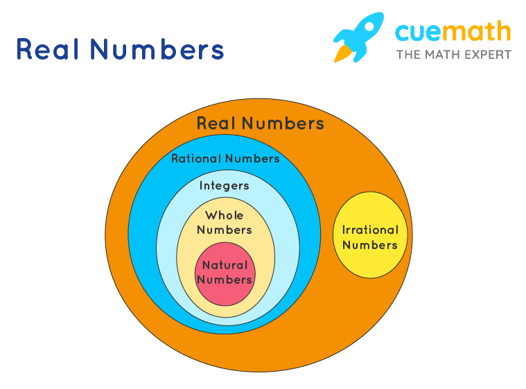 example of real numbers