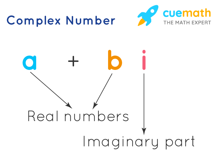 example of complex numbers