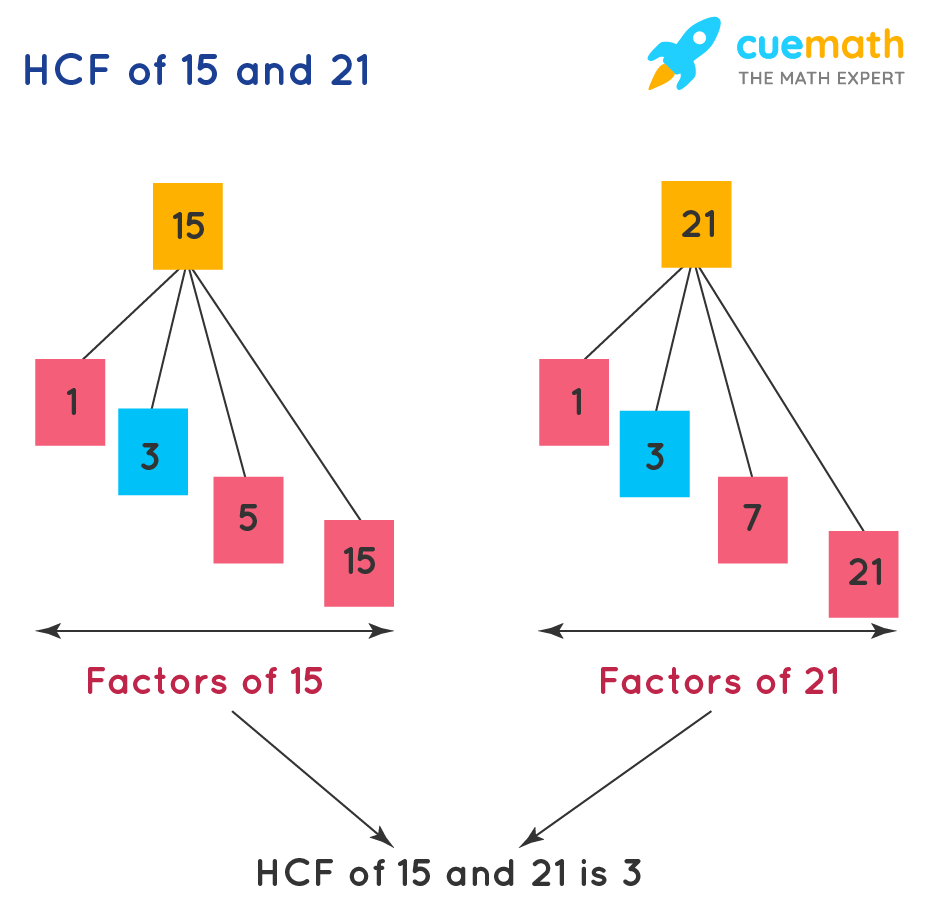 example of highest common factor (HCF)