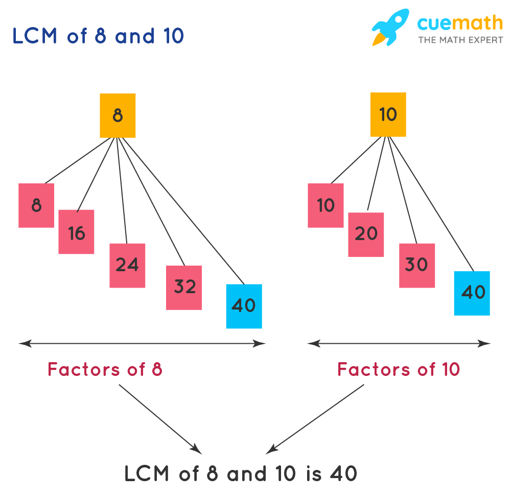 example of least common multiple (LCM)