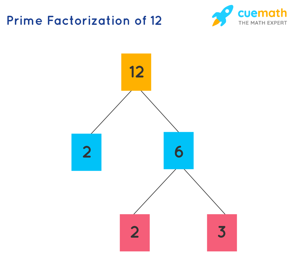 example of prime factorization