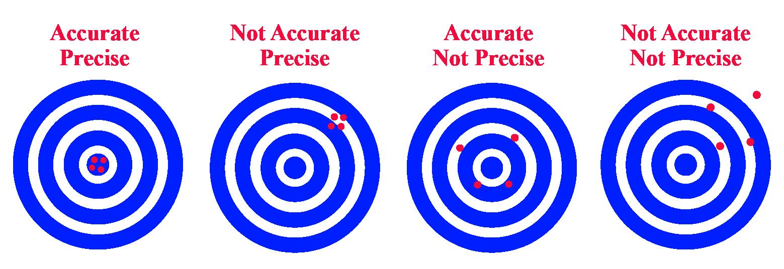 Accurate vs Precise Examples
