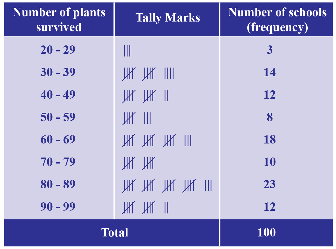 Frequency Distribution Table of number of trees that survived after one month in schools.