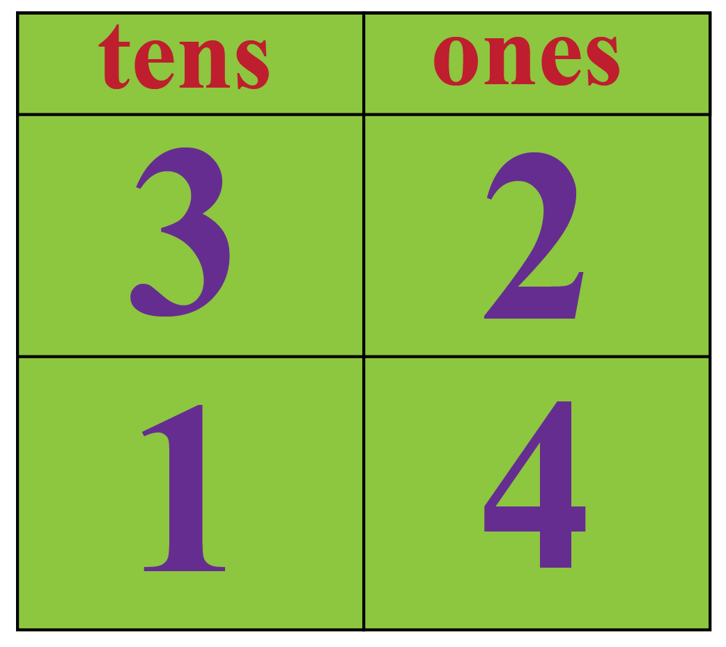 Less Than through place value - compare 32 and 14