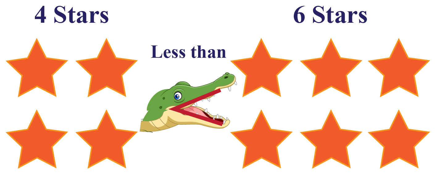 Less Than Solved Example - 4 stars is less than 6 stars