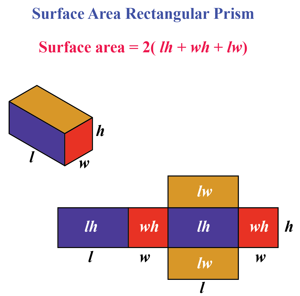 Surface area of rectangular prism