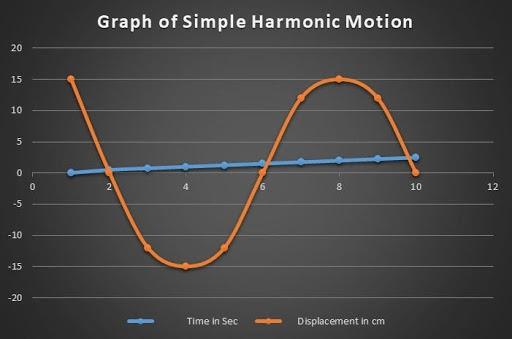 Graphs of simple harmonic motion
