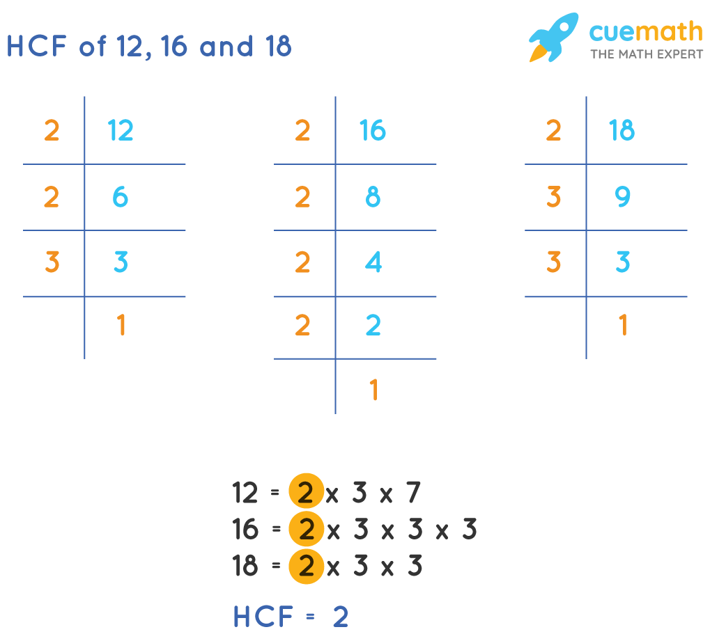 HCF of 12, 16 and 18