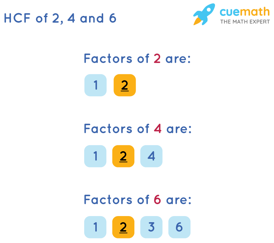 HCF of 2, 4 and 6