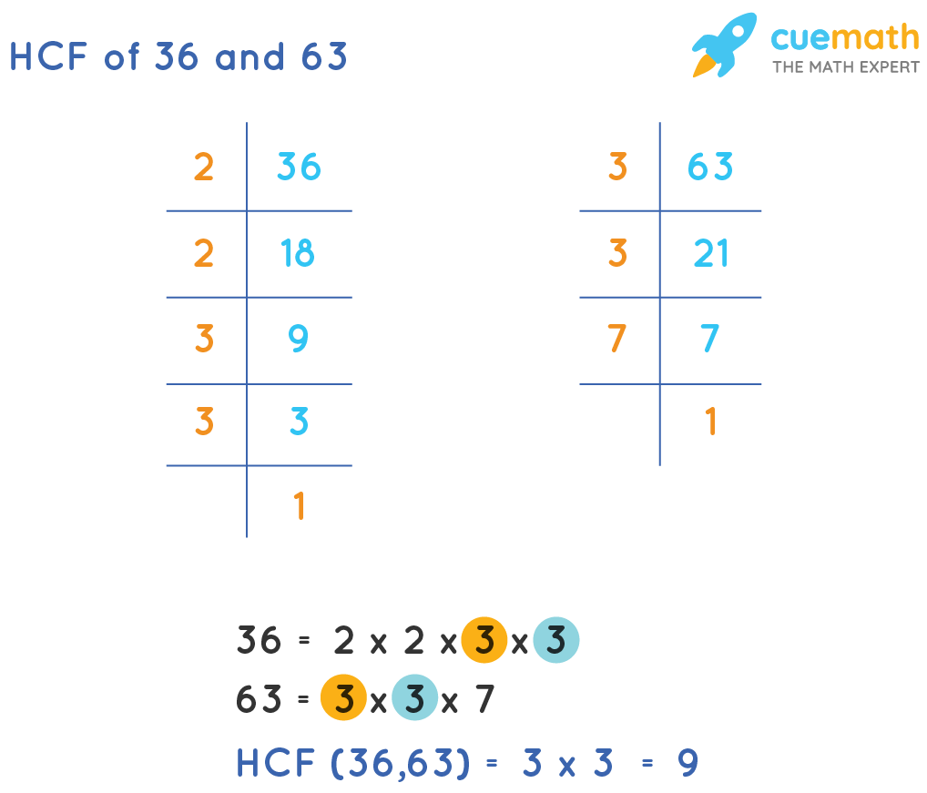 HCF of 36 and 63