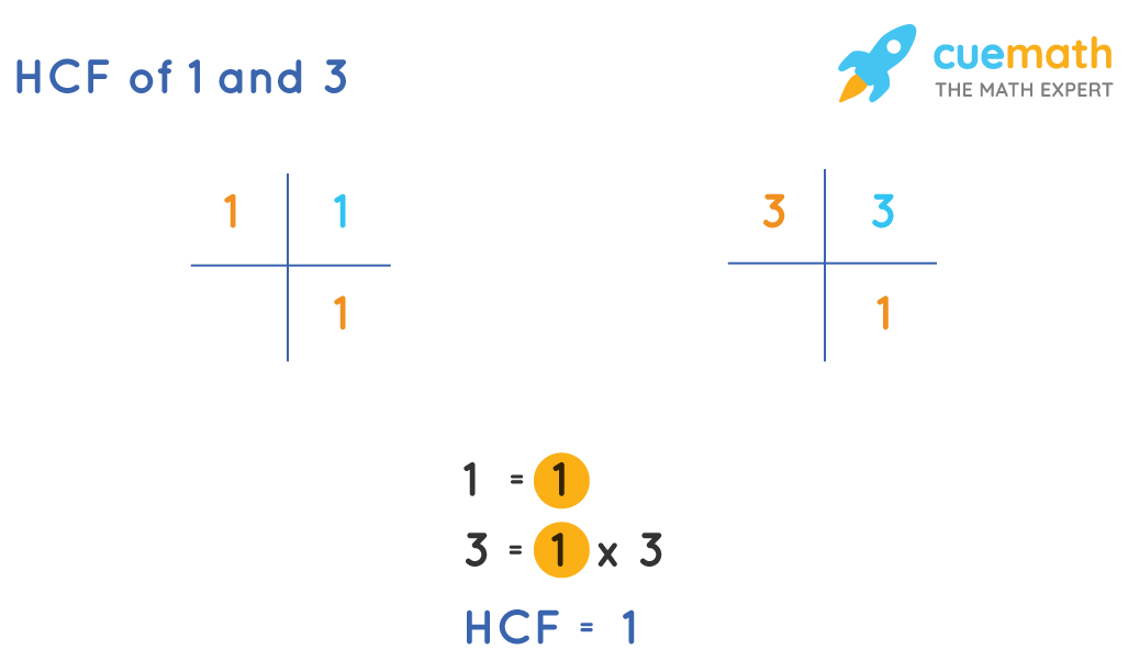 HCF of 1 and 3