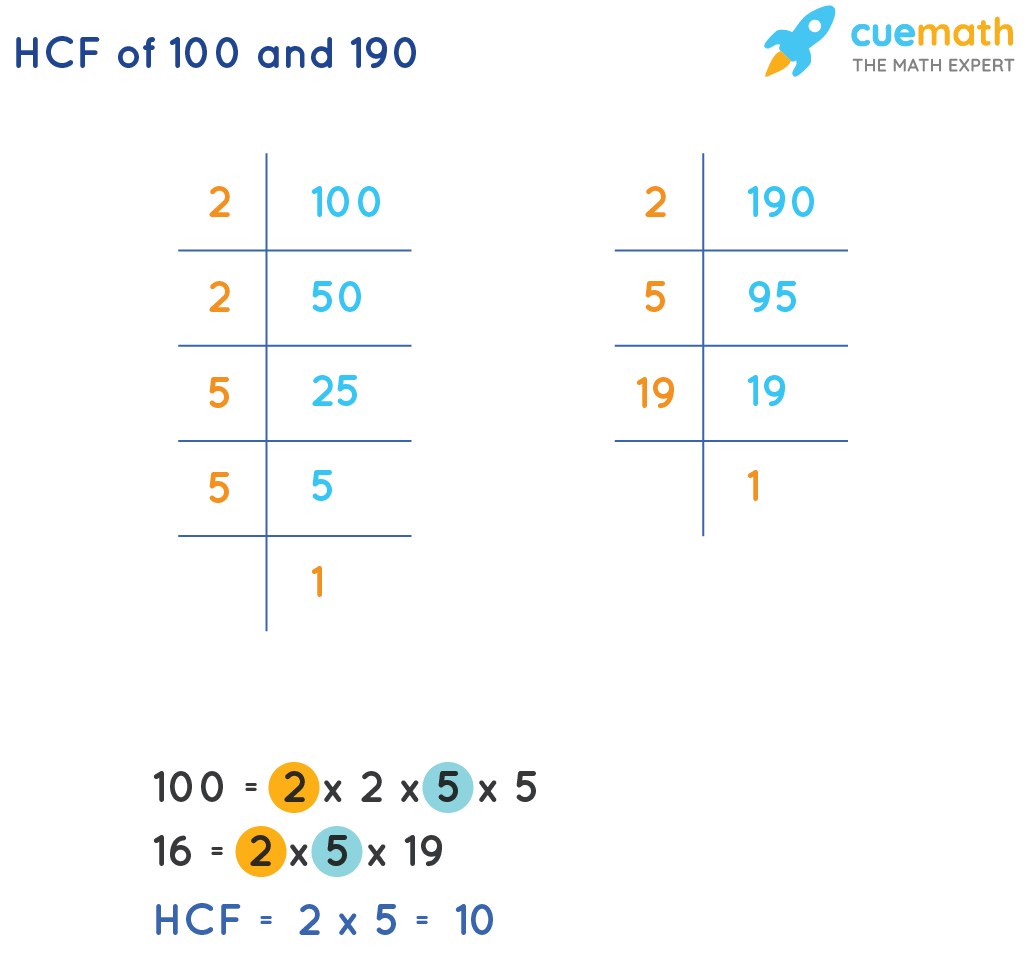 HCF of 100and 190by Prime Factorization